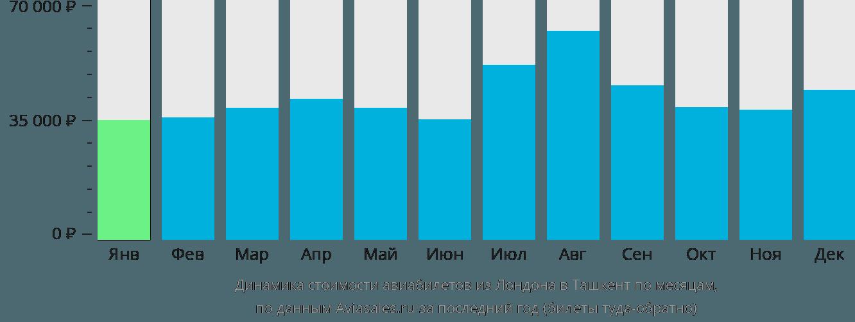 Динамика стоимости авиабилетов из Лондона в Ташкент по месяцам