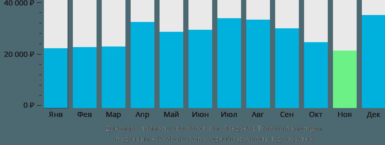 Динамика стоимости авиабилетов из Лондона в Тбилиси по месяцам