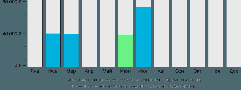 Динамика стоимости авиабилетов из Лондона в Тебриз по месяцам