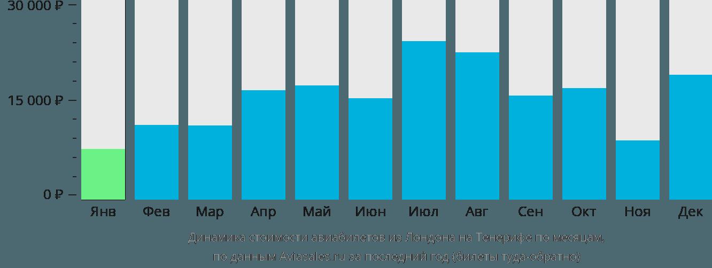 Динамика стоимости авиабилетов из Лондона на Тенерифе по месяцам