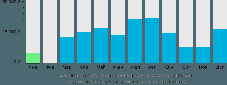 Динамика стоимости авиабилетов из Лондона в Подгорицу по месяцам