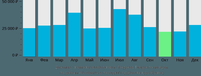 Динамика стоимости авиабилетов из Лондона в Тегеран по месяцам