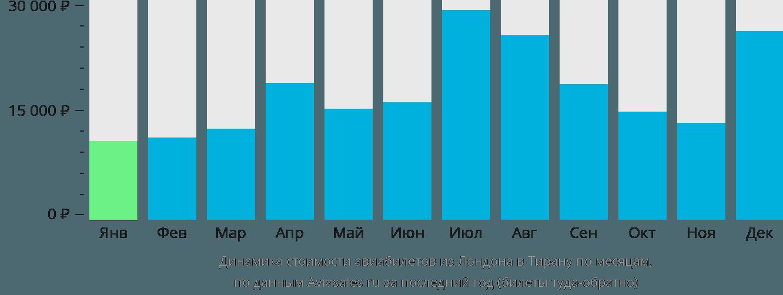 Динамика стоимости авиабилетов из Лондона в Тирану по месяцам