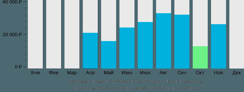 Динамика стоимости авиабилетов из Лондона в Тиват по месяцам