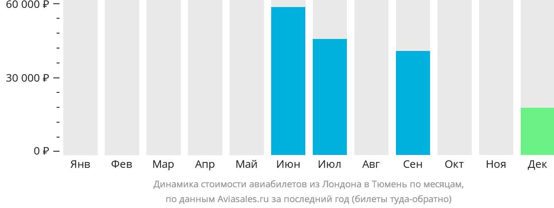 Динамика стоимости авиабилетов из Лондона в Тюмень по месяцам