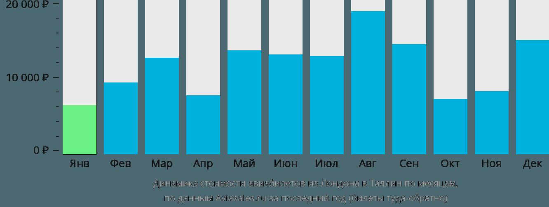 Динамика стоимости авиабилетов из Лондона в Таллин по месяцам