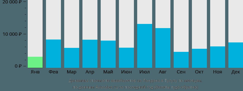 Динамика стоимости авиабилетов из Лондона в Тулузу по месяцам
