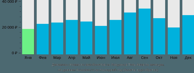 Динамика стоимости авиабилетов из Лондона в Тель-Авив по месяцам