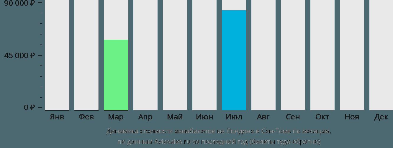 Динамика стоимости авиабилетов из Лондона в Сан-Томе по месяцам