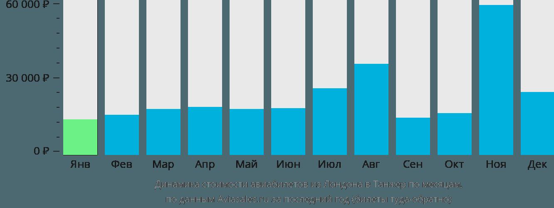 Динамика стоимости авиабилетов из Лондона в Танжер по месяцам