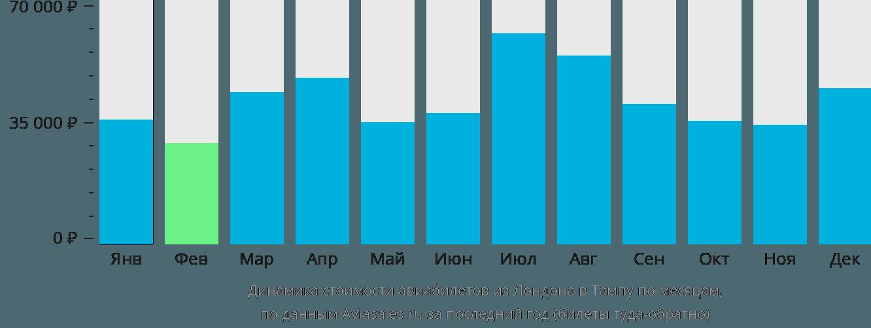 Динамика стоимости авиабилетов из Лондона в Тампу по месяцам