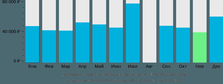Динамика стоимости авиабилетов из Лондона в Тайбэй по месяцам