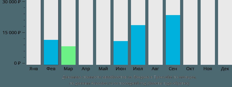 Динамика стоимости авиабилетов из Лондона в Тронхейм по месяцам