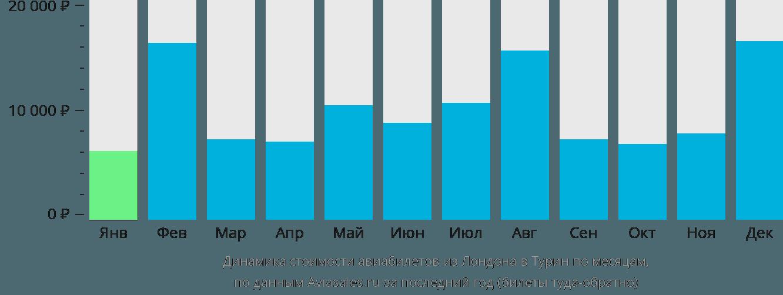 Динамика стоимости авиабилетов из Лондона в Турин по месяцам