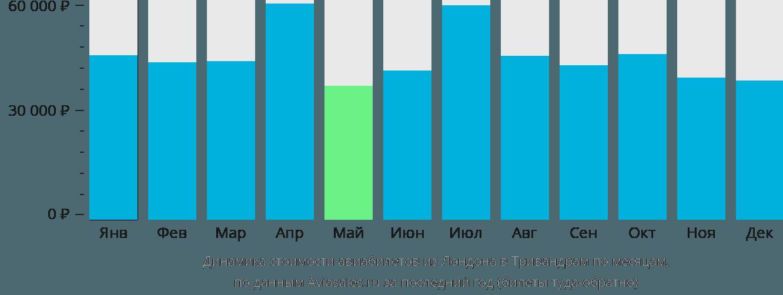 Динамика стоимости авиабилетов из Лондона в Тривандрам по месяцам
