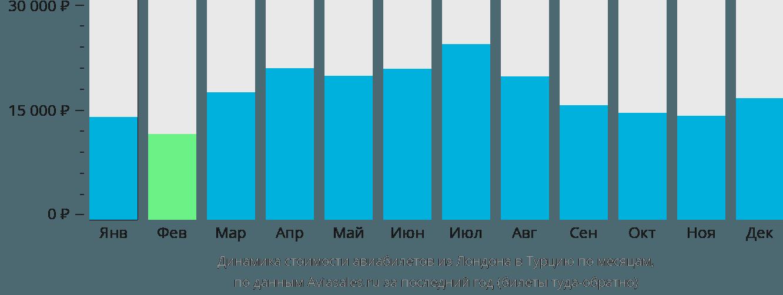 Динамика стоимости авиабилетов из Лондона в Турцию по месяцам