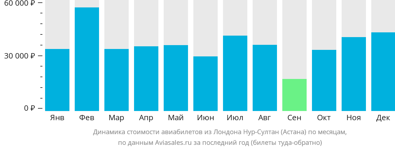 Динамика стоимости авиабилетов из Лондона в Астану по месяцам