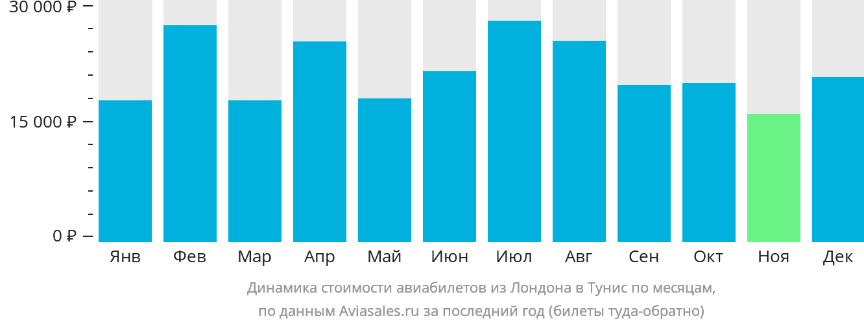 Динамика стоимости авиабилетов из Лондона в Тунис по месяцам
