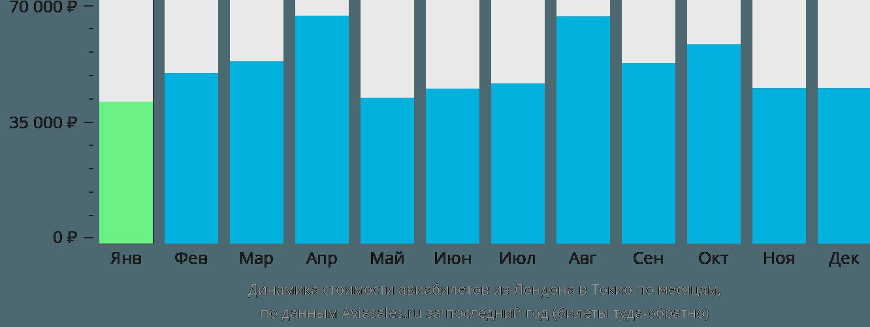 Динамика стоимости авиабилетов из Лондона в Токио по месяцам