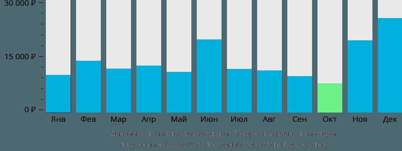 Динамика стоимости авиабилетов из Лондона в Украину по месяцам