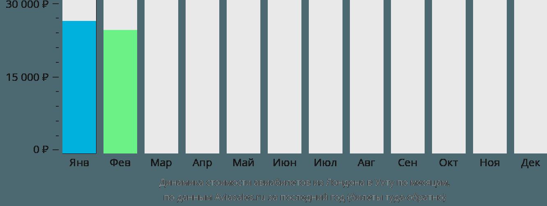 Динамика стоимости авиабилетов из Лондона в Ухту по месяцам