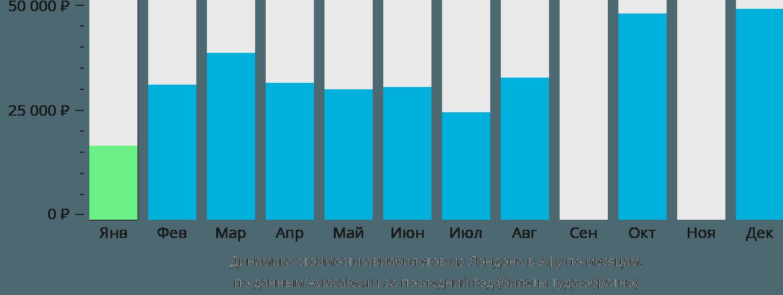 Динамика стоимости авиабилетов из Лондона в Уфу по месяцам