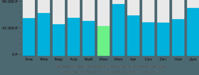 Динамика стоимости авиабилетов из Лондона на Самуи по месяцам