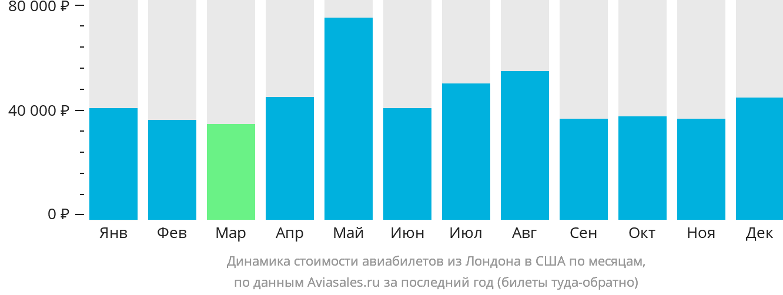 Динамика стоимости авиабилетов из Лондона в США по месяцам