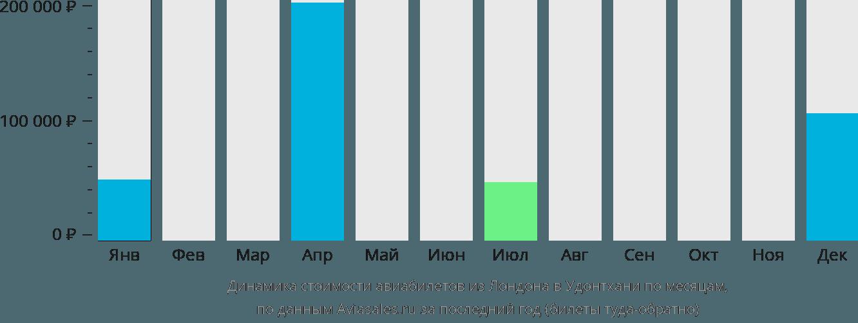 Динамика стоимости авиабилетов из Лондона в Удонтхани по месяцам