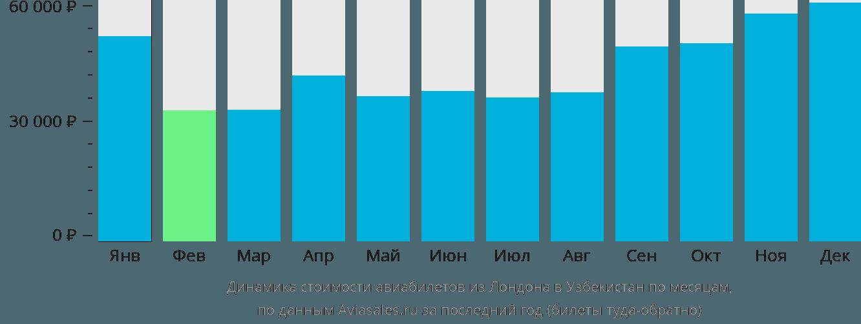 Динамика стоимости авиабилетов из Лондона в Узбекистан по месяцам