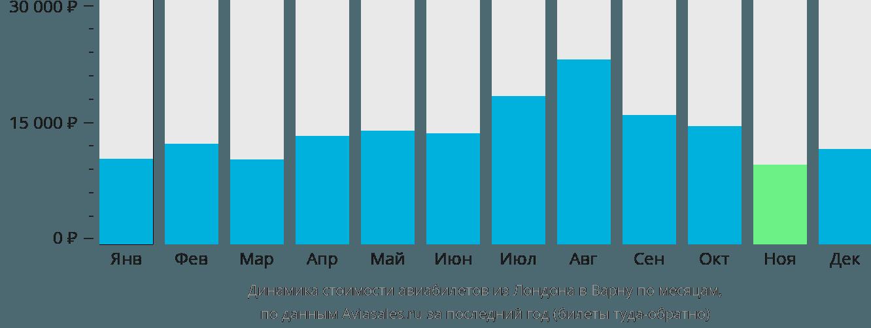 Динамика стоимости авиабилетов из Лондона в Варну по месяцам