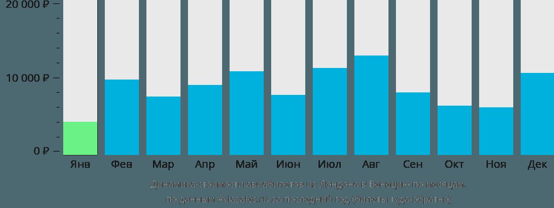 Динамика стоимости авиабилетов из Лондона в Венецию по месяцам