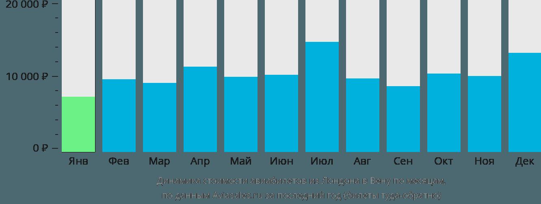 Динамика стоимости авиабилетов из Лондона в Вену по месяцам