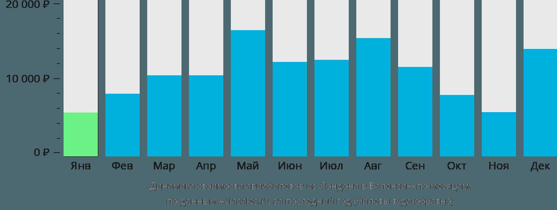 Динамика стоимости авиабилетов из Лондона в Валенсию по месяцам