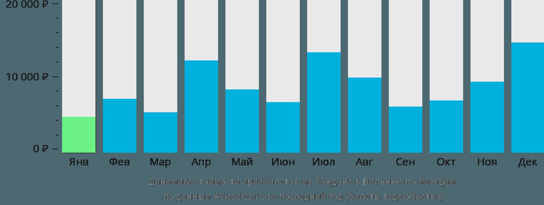 Динамика стоимости авиабилетов из Лондона в Вильнюс по месяцам