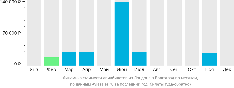 Динамика стоимости авиабилетов из Лондона в Волгоград по месяцам
