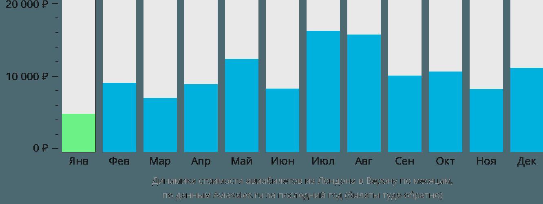 Динамика стоимости авиабилетов из Лондона в Верону по месяцам