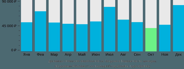 Динамика стоимости авиабилетов из Лондона в Вашингтон по месяцам