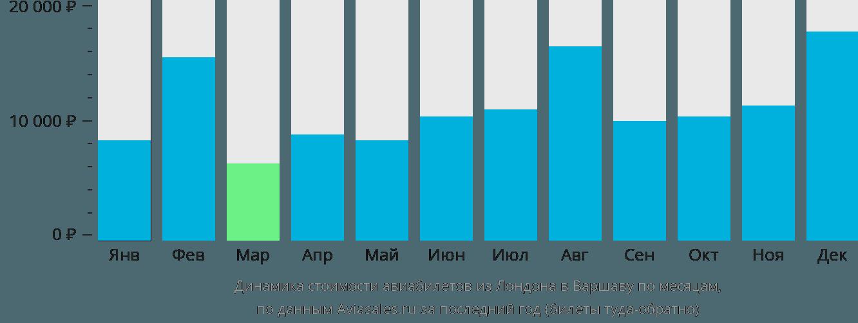 Динамика стоимости авиабилетов из Лондона в Варшаву по месяцам