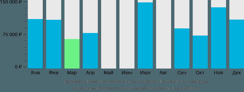 Динамика стоимости авиабилетов из Лондона в Веллингтон по месяцам