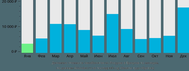 Динамика стоимости авиабилетов из Лондона в Вроцлав по месяцам