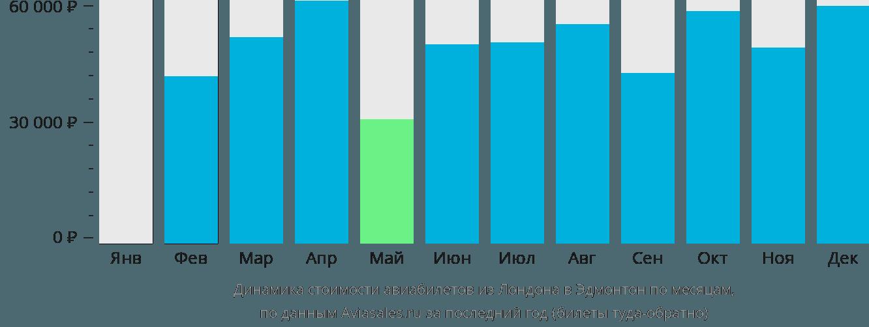 Динамика стоимости авиабилетов из Лондона в Эдмонтон по месяцам