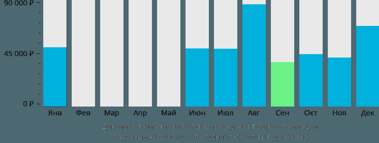 Динамика стоимости авиабилетов из Лондона в Галифакс по месяцам