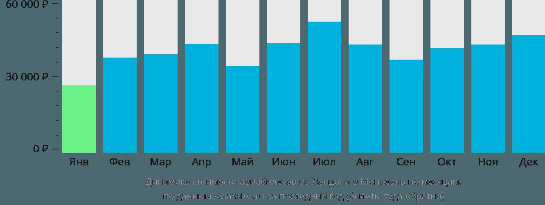 Динамика стоимости авиабилетов из Лондона в Монреаль по месяцам