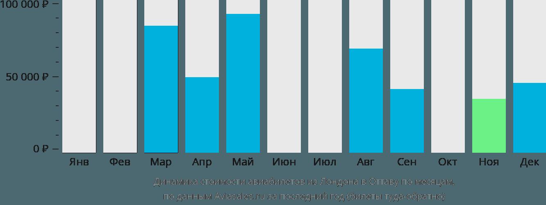 Динамика стоимости авиабилетов из Лондона в Оттаву по месяцам