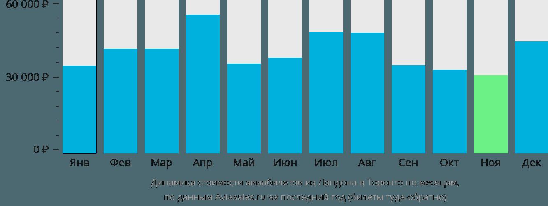 Динамика стоимости авиабилетов из Лондона в Торонто по месяцам