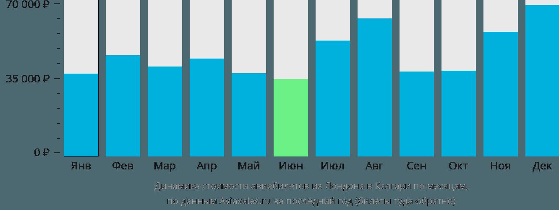 Динамика стоимости авиабилетов из Лондона в Калгари по месяцам