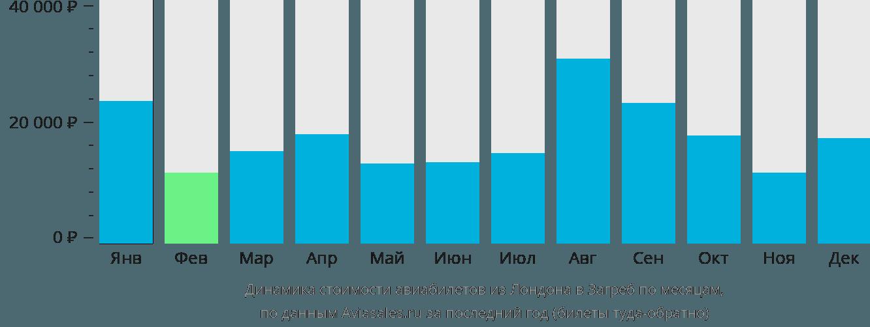 Динамика стоимости авиабилетов из Лондона в Загреб по месяцам