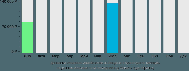 Динамика стоимости авиабилетов из Лондона в Куинстаун по месяцам