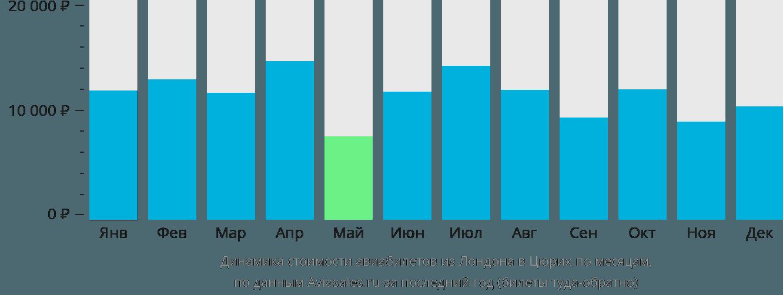 Динамика стоимости авиабилетов из Лондона в Цюрих по месяцам